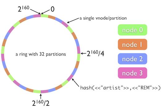 The Simple Magic of Consistent Hashing - DZone Java